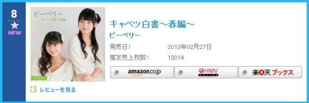 Cabbage Hakusho ~Haru-hen~ - Oricon First Week