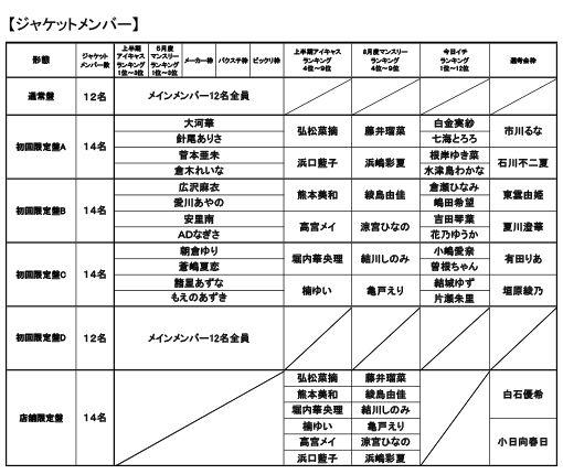 Bakusute Sotokanda Icchome - Next Single